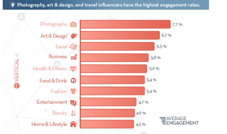 funil de vendas no instagram: taxa de engajamento